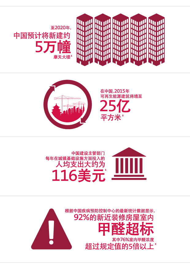 UL_China_Infographics_v02-07-IAQ-C