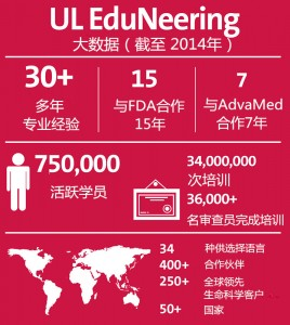 UL Edu by-the-numbers 2014